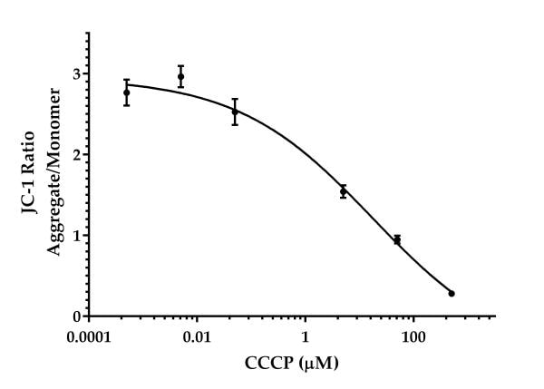 JC-1 assay result in HepG2 cells treated with CCCP.