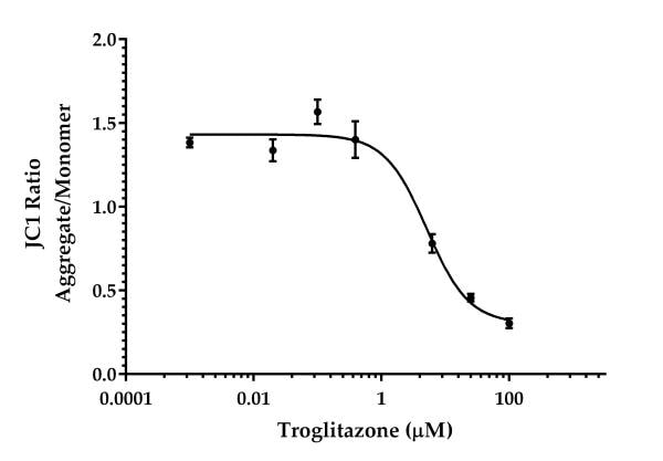 JC-1 assay result in HL60 cells treated with Troglitazone