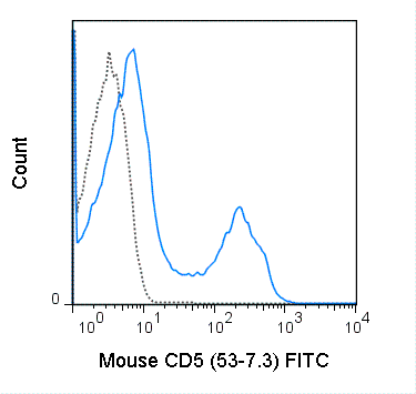Flow Cytometry - Anti-CD5 antibody [53-7.3] (FITC) (ab114048)