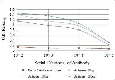ELISA - Anti-CD105 antibody [3A9] (ab114052)