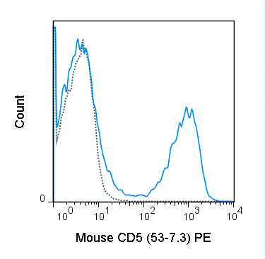 Flow Cytometry - Anti-CD5 antibody [53-7.3] (Phycoerythrin) (ab114078)