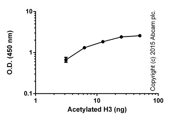Functional Assay: ab115124 Histone H3 Total Acetylation Detection Fast Kit (Colorimetric)