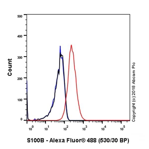 Flow Cytometry - Anti-S100 beta antibody [SP127] (ab115803)