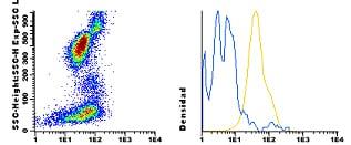 Flow Cytometry - Anti-Integrin alpha 4 antibody [ALC1/1] (CF405M) (ab115904)