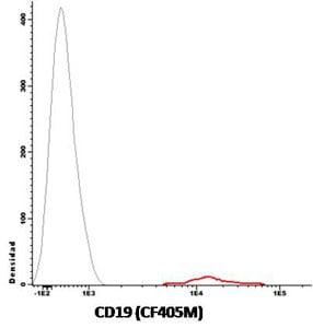 Flow Cytometry - Anti-CD19 antibody [A3-B1] (CF405M) (ab117733)