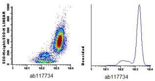 Flow Cytometry - CF405M Anti-CD59 antibody [VJ1/12.2] (ab117734)
