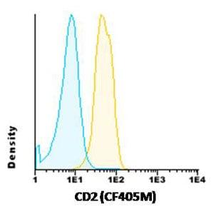 Flow Cytometry - CF405M Anti-CD2 antibody [TP1/31] (ab117737)
