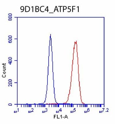 Flow Cytometry - Anti-ATP5F1 antibody [9D1BC4] (ab117991)