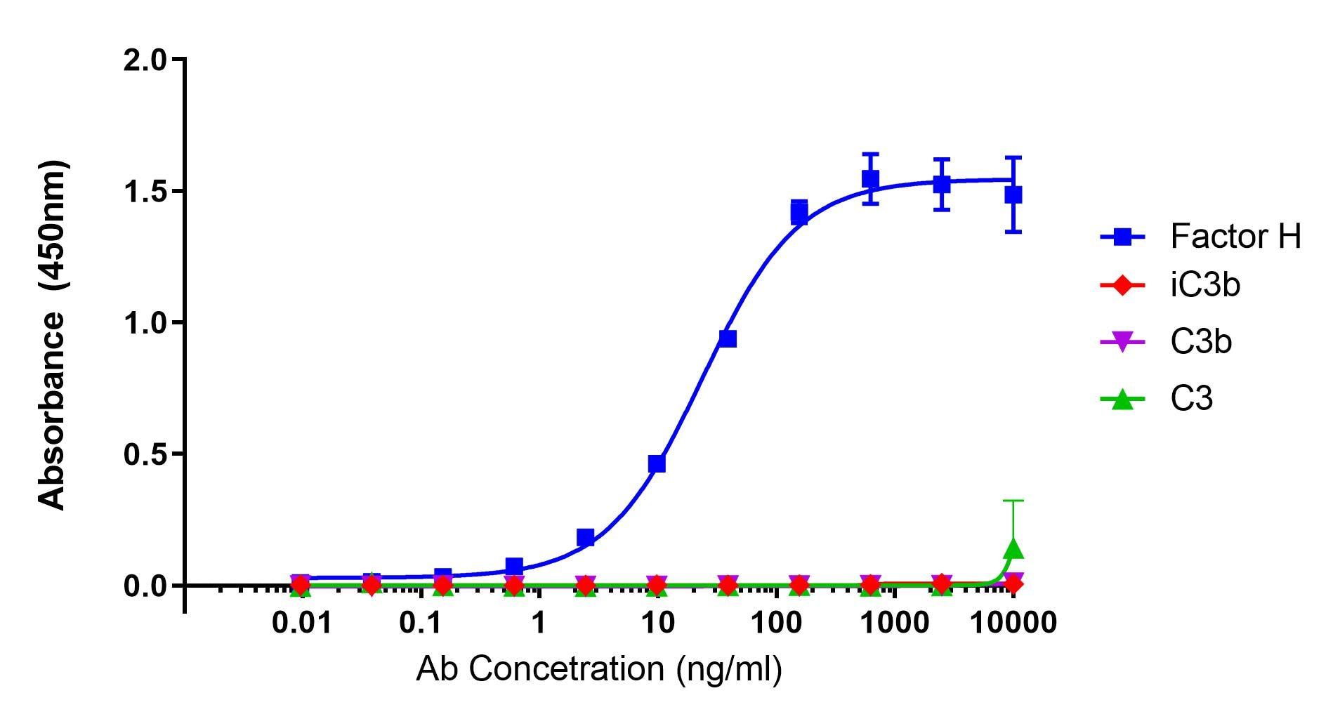 ELISA - Anti-Factor H antibody [OX-24] (ab118820)