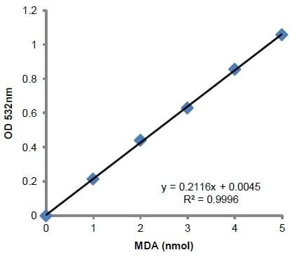 MDA assay standard curve