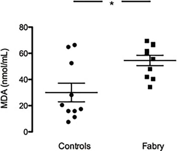 Fabry患者和健康对照者脂质过氧化的MDA测定