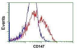 Flow Cytometry - Anti-CD147 antibody [OTI9B10] (ab119020)