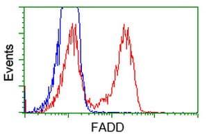 Flow Cytometry - Anti-FADD antibody [OTI1C11] (ab119059)