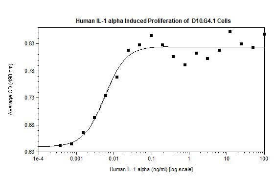 Functional Studies - Recombinant human IL-1 alpha protein (ab119165)
