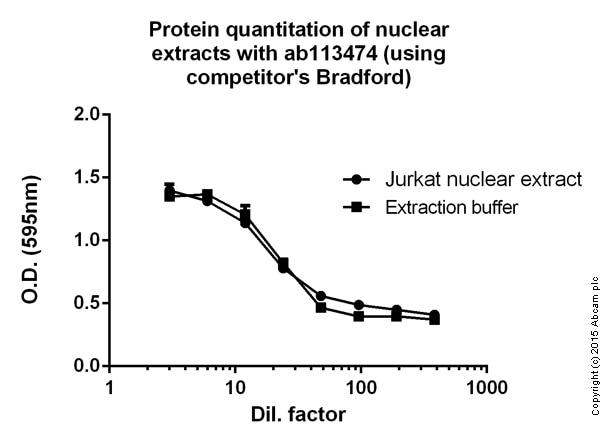 Bradford Reagent (ab119216)