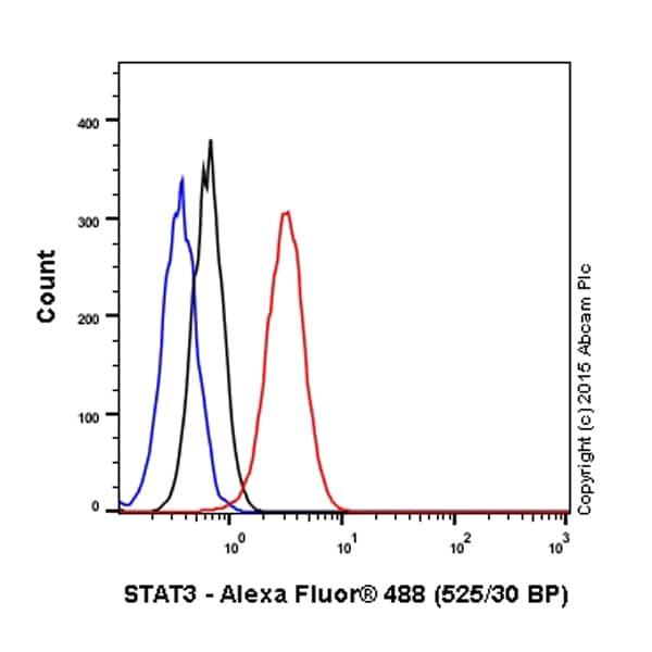 Flow Cytometry - Anti-STAT3 antibody [9D8] (ab119352)