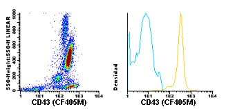 Flow Cytometry - CF405M Anti-CD43 antibody [TP1/36] (ab119482)