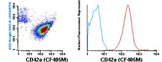 Flow Cytometry - CF405M Anti-CD42a/GP-IX antibody [GR-P] (ab119483)
