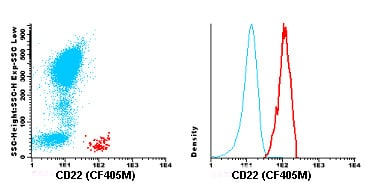 Flow Cytometry - Anti-CD22 antibody [HIB22] (CF405M) (ab119485)