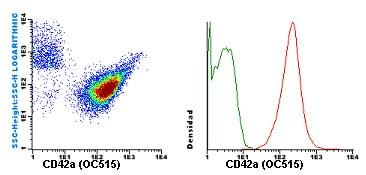 Flow Cytometry - Anti-CD42a / GP-IX antibody [GR-P] (OC515) (ab119492)