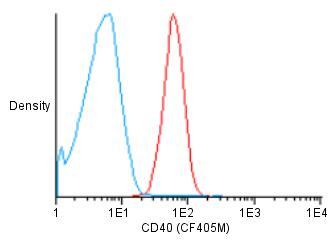 Flow Cytometry - Anti-CD40 antibody [HI40a] (CF405M) (ab119494)