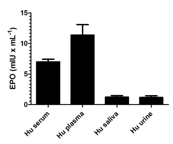 Sandwich ELISA - Erythropoietin (EPO) Human ELISA Kit (ab119522)