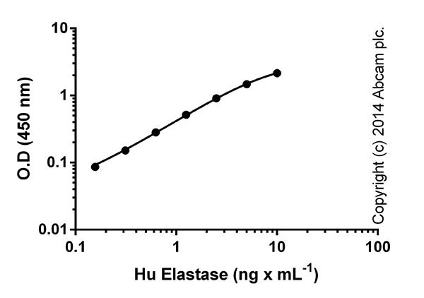 ELISA: PMN Elastase Human ELISA Kit (ab119553)