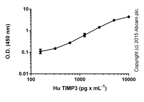 ELISA: ab119608 TIMP3 (MIG-5) Human ELISA Kit