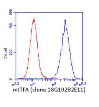 Flow Cytometry - Anti-mtTFA antibody [18G102B2E11] - Mitochondrial Marker (ab119684)