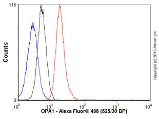 Flow Cytometry - Anti-OPA1 antibody [1E81D9] (ab119685)