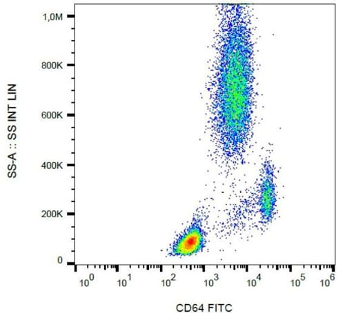 Flow Cytometry - Anti-CD64 antibody [10.1] (FITC) (ab119828)