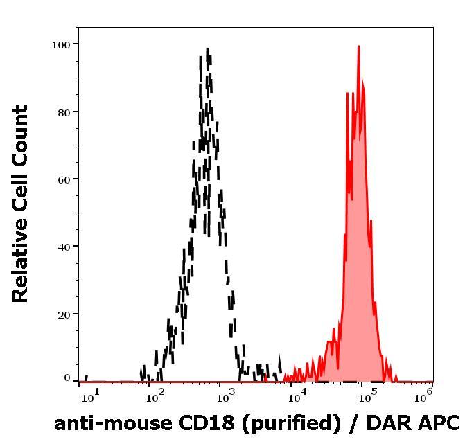 Flow Cytometry - Anti-CD18 antibody [M18/2] (ab119830)