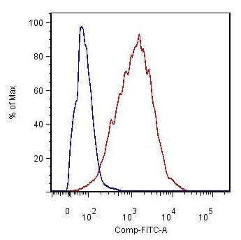 Flow Cytometry - Anti-ICAM1 antibody [YN1/1.7.4] (ab119871)
