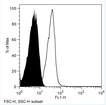 Flow Cytometry - Anti-CD1d antibody [WTH1] (FITC) (ab119897)