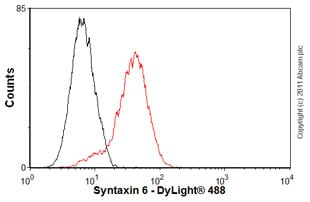 Flow Cytometry - Anti-Syntaxin 6 antibody [3D10] - Golgi Membrane Marker (ab12370)