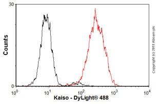 Flow Cytometry - Anti-Kaiso antibody [6F / 6F8] - ChIP Grade (ab12723)
