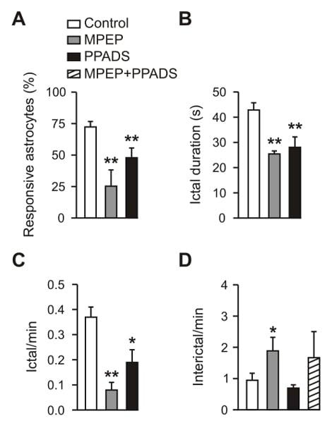 Functional Studies - PPADS, P2 purinergic receptor antagonist (ab120009)