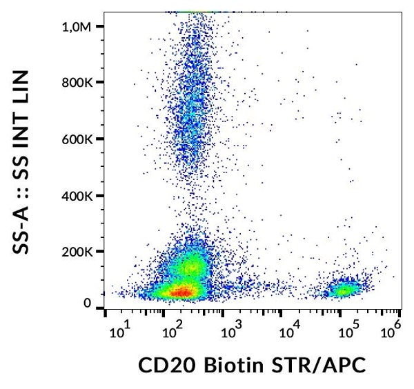 Flow Cytometry - Anti-CD20 antibody [2H7] (Biotin) (ab123487)