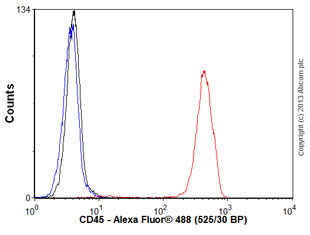 Flow Cytometry - Anti-CD45 antibody [HI30] (ab123522)
