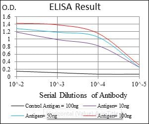 ELISA - Anti-ASS1 antibody [2B10] (ab124465)