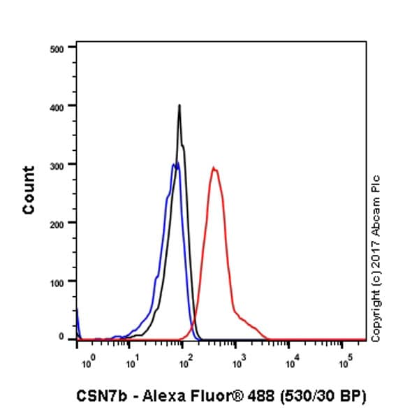 Flow Cytometry - Anti-CSN7b antibody [EPR6465] (ab124718)