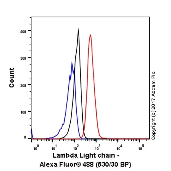 Flow Cytometry - Anti-Lambda Light chain antibody [EPR5367-62] (ab124719)