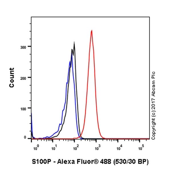 Flow Cytometry - Anti-S100P antibody [EPR6142] (ab124743)