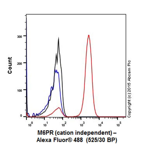 Flow Cytometry - Anti-M6PR (cation independent) antibody [EPR6599] - Lysosome Membrane Marker (ab124767)