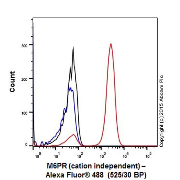Flow Cytometry - Anti-M6PR (cation independent) antibody [EPR6599] (ab124767)