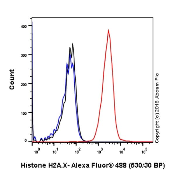 Flow Cytometry - Anti-Histone H2A.X antibody [EPR895] - ChIP Grade (ab124781)