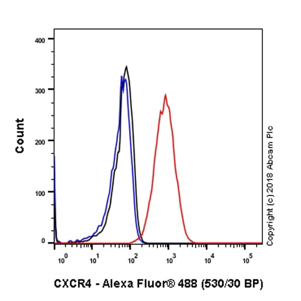 Flow Cytometry - Anti-CXCR4 antibody [UMB2] (ab124824)