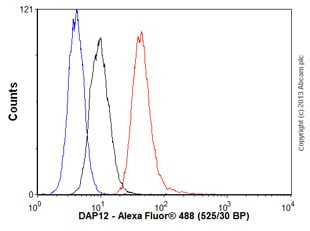 Flow Cytometry - Anti-DAP12 antibody [EPR5173] (ab124834)
