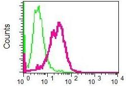 Flow Cytometry - Anti-CDC123 antibody [EPR5860] (ab124878)