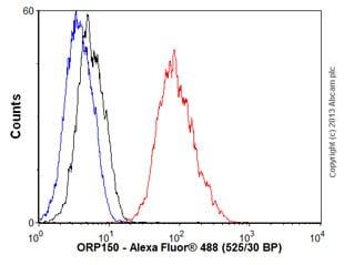 Flow Cytometry - Anti-ORP150 antibody [EPR5890] (ab124884)